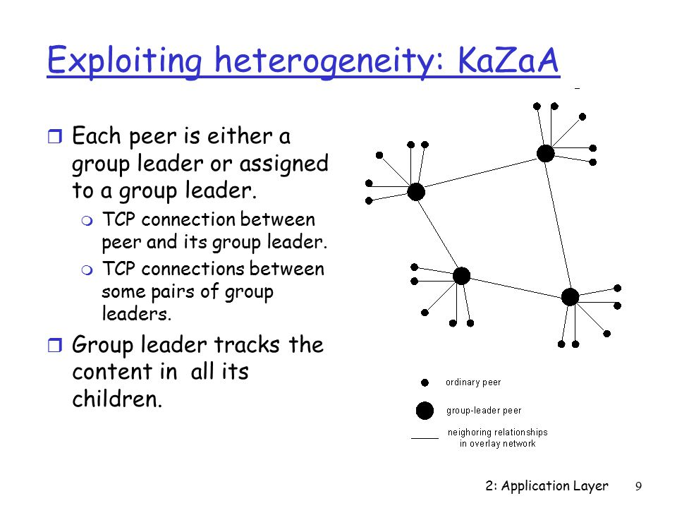 2: Application Layer9 Exploiting heterogeneity: KaZaA r Each peer is either a group leader or assigned to a group leader.