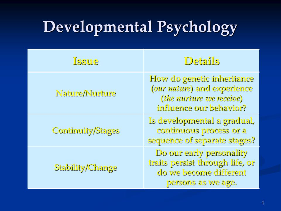 what is nature psychology