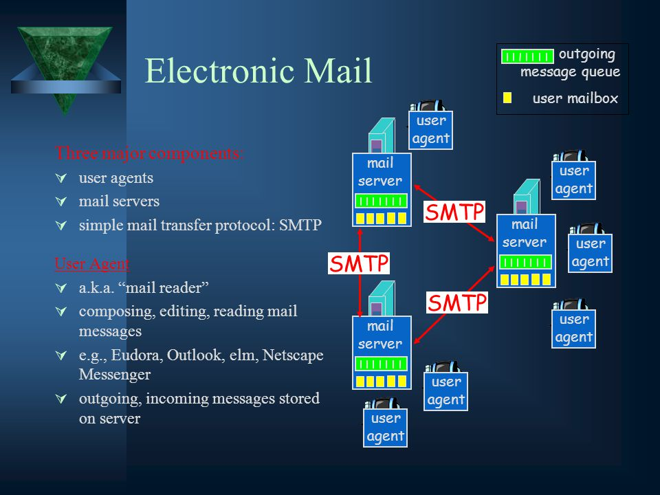 Electronic Mail Three major components:  user agents  mail servers  simple mail transfer protocol: SMTP User Agent  a.k.a.