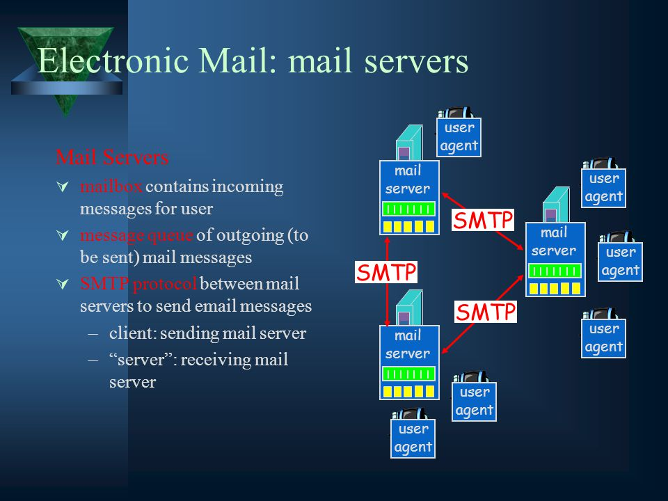 Electronic Mail: mail servers Mail Servers  mailbox contains incoming messages for user  message queue of outgoing (to be sent) mail messages  SMTP protocol between mail servers to send  messages –client: sending mail server – server : receiving mail server mail server user agent user agent user agent mail server user agent user agent mail server user agent SMTP
