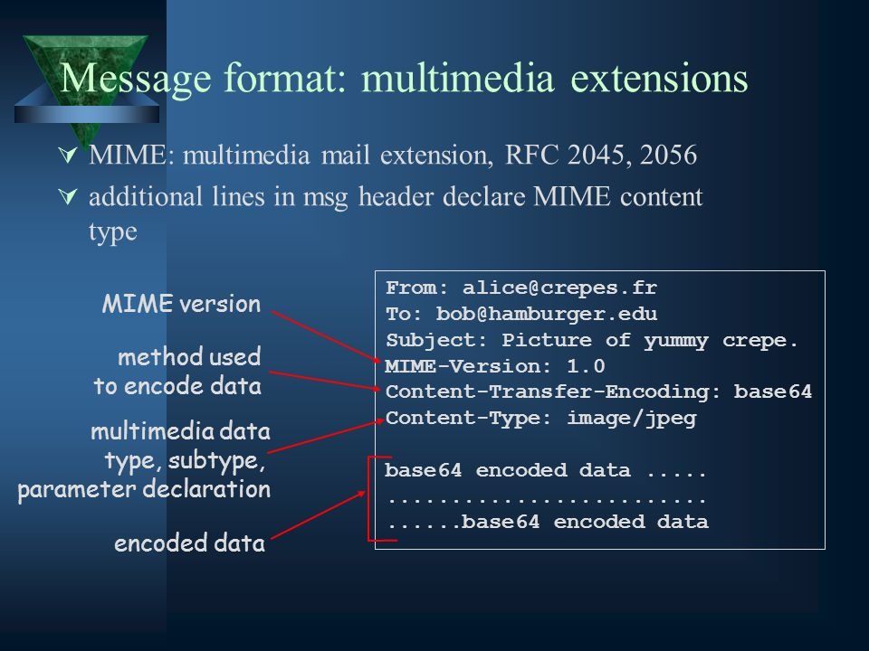 Message format: multimedia extensions  MIME: multimedia mail extension, RFC 2045, 2056  additional lines in msg header declare MIME content type From: To: Subject: Picture of yummy crepe.