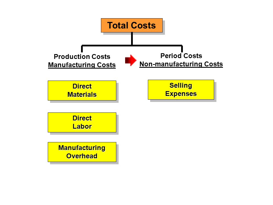 Total Costs Production Costs Manufacturing Costs DirectMaterialsDirectMaterials SellingExpensesSellingExpenses Period Costs Non-manufacturing Costs DirectLaborDirectLabor ManufacturingOverheadManufacturingOverhead