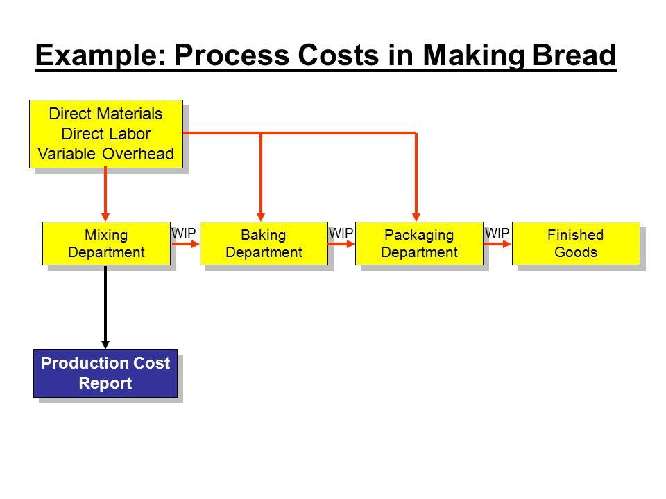 Direct Materials Direct Labor Variable Overhead Direct Materials Direct Labor Variable Overhead Mixing Department Mixing Department Baking Department Baking Department Production Cost Report Production Cost Report Packaging Department Packaging Department Finished Goods Finished Goods WIP Example: Process Costs in Making Bread