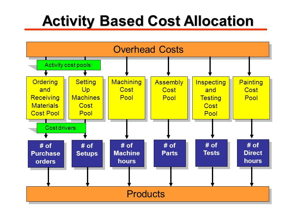 Overhead Costs Ordering and Receiving Materials Cost Pool Ordering and Receiving Materials Cost Pool Setting Up Machines Cost Pool Setting Up Machines Cost Pool Machining Cost Pool Machining Cost Pool # of Purchase orders # of Purchase orders Assembly Cost Pool Assembly Cost Pool Inspecting and Testing Cost Pool Inspecting and Testing Cost Pool Painting Cost Pool Painting Cost Pool # of Setups # of Setups # of Machine hours # of Machine hours # of Parts # of Parts # of Tests # of Tests # of Direct hours # of Direct hours Products Activity cost pools: Cost drivers: Activity Based Cost Allocation