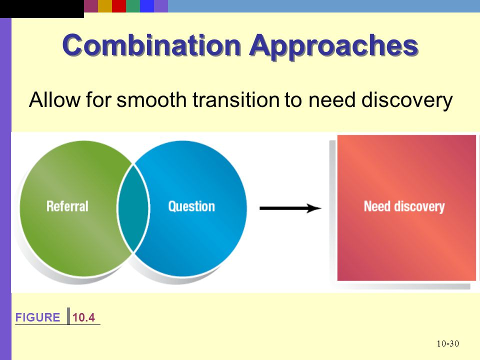 10-30 Combination Approaches Allow for smooth transition to need discovery FIGURE 10.4