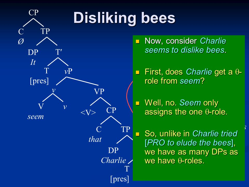 Disliking bees vPvP T T [pres] TP DP Charlie CP C that V seem VP vPvP v v T T [pres] TP DP It CP CØCØ V dislike VP DP bees v v vPvP v Now, consider Charlie seems to dislike bees.