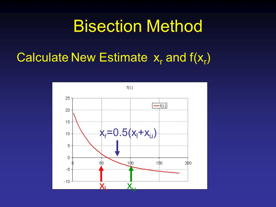 Bisection Method Calculate New Estimate x r and f(x r ) xlxl xuxu x r =0.5(x l +x u )