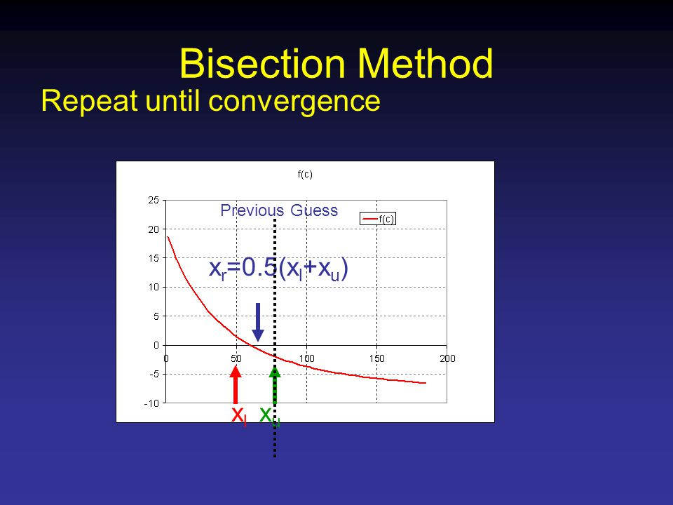 Bisection Method Repeat until convergence xlxl xuxu Previous Guess x r =0.5(x l +x u )