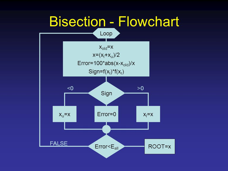 Bisection - Flowchart Loop x old =x x=(x l +x u )/2 Error=100*abs(x-x old )/x Sign=f(x l )*f(x r ) Sign x u =xx l =xError=0 Error<E all ROOT=x FALSE <0>0