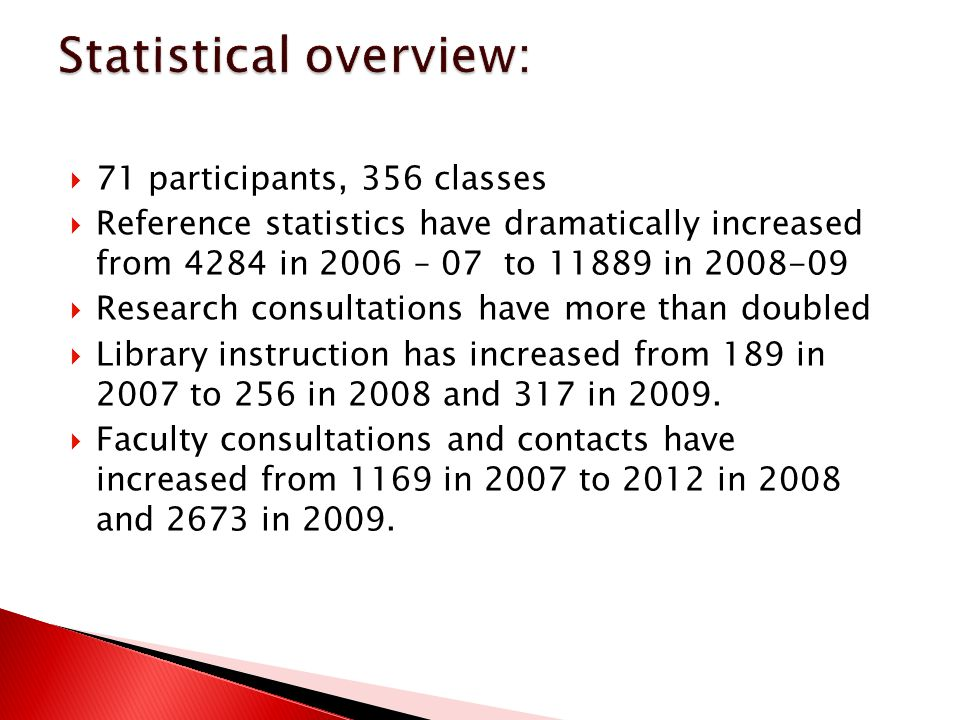  71 participants, 356 classes  Reference statistics have dramatically increased from 4284 in 2006 – 07 to in  Research consultations have more than doubled  Library instruction has increased from 189 in 2007 to 256 in 2008 and 317 in 2009.