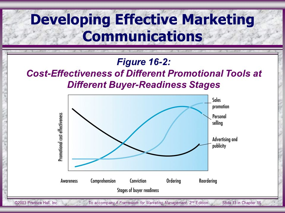 ©2003 Prentice Hall, Inc.To accompany A Framework for Marketing Management, 2 nd Edition Slide 13 in Chapter 16 Developing Effective Marketing Communications Figure 16-2: Cost-Effectiveness of Different Promotional Tools at Different Buyer-Readiness Stages
