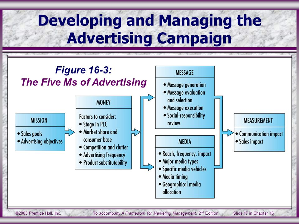 ©2003 Prentice Hall, Inc.To accompany A Framework for Marketing Management, 2 nd Edition Slide 17 in Chapter 16 Developing and Managing the Advertising Campaign Figure 16-3: The Five Ms of Advertising
