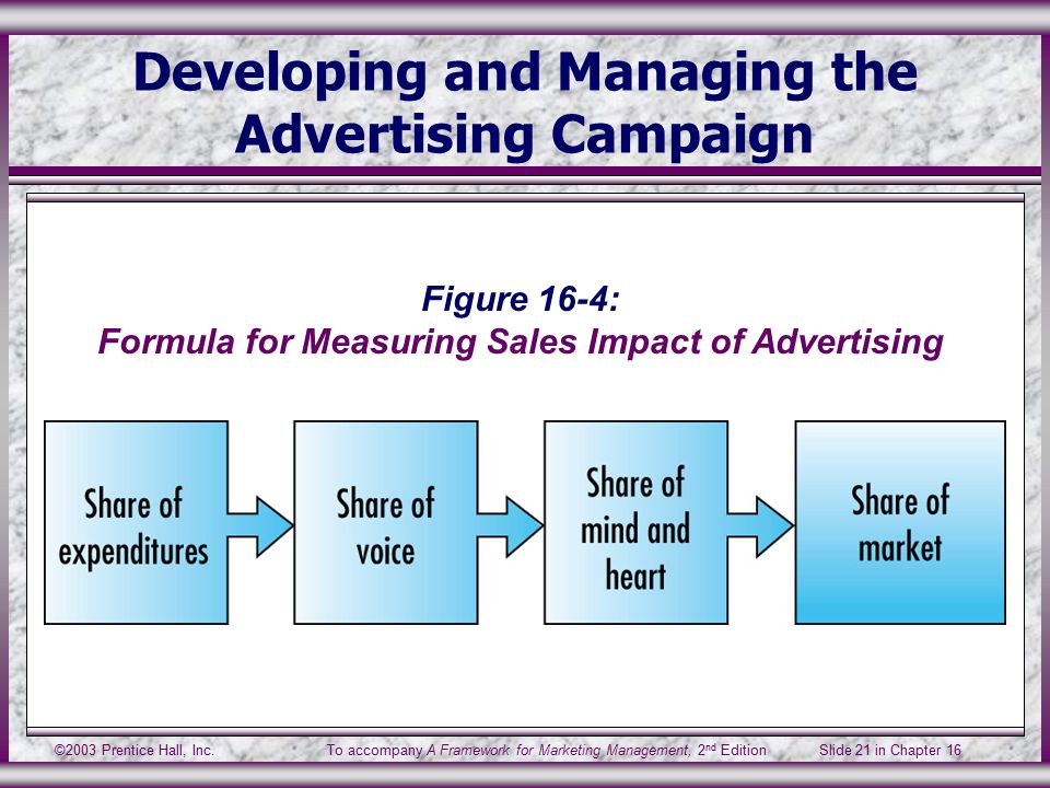 ©2003 Prentice Hall, Inc.To accompany A Framework for Marketing Management, 2 nd Edition Slide 21 in Chapter 16 Developing and Managing the Advertising Campaign Figure 16-4: Formula for Measuring Sales Impact of Advertising