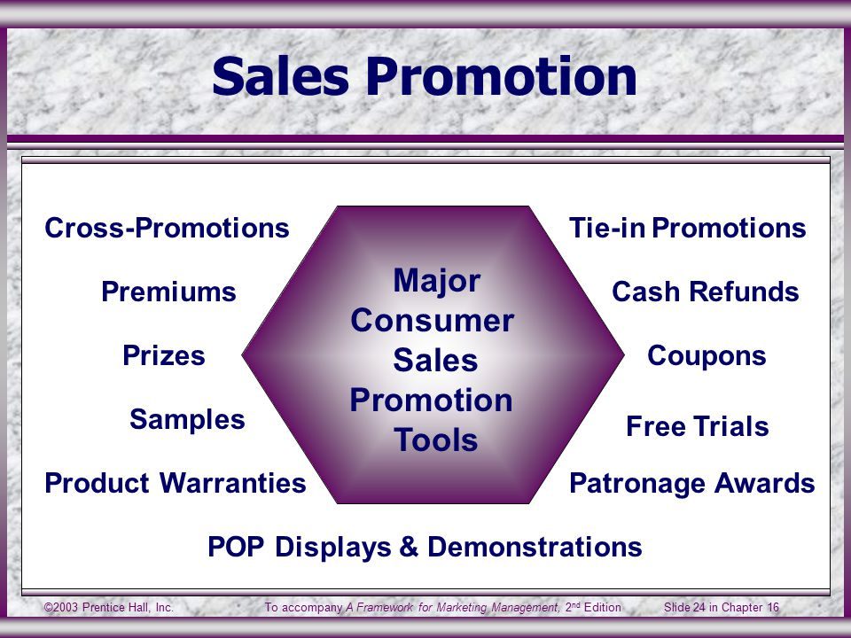 ©2003 Prentice Hall, Inc.To accompany A Framework for Marketing Management, 2 nd Edition Slide 24 in Chapter 16 Sales Promotion PrizesCoupons POP Displays & Demonstrations Cross-Promotions Patronage Awards Samples Product Warranties Cash Refunds Free Trials Premiums Tie-in Promotions Major Consumer Sales Promotion Tools