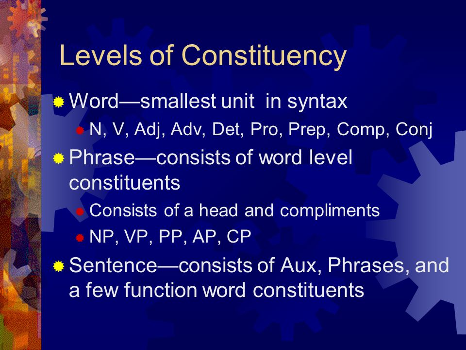 Levels of Constituency  Word—smallest unit in syntax  N, V, Adj, Adv, Det, Pro, Prep, Comp, Conj  Phrase—consists of word level constituents  Consists of a head and compliments  NP, VP, PP, AP, CP  Sentence—consists of Aux, Phrases, and a few function word constituents
