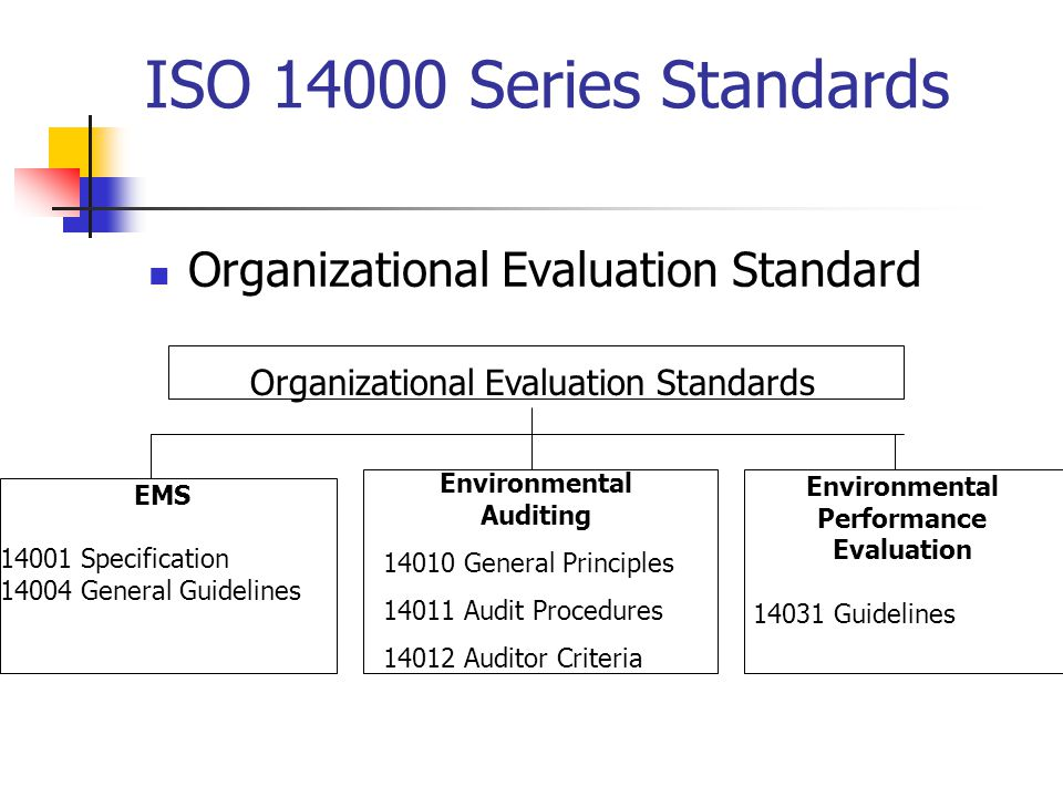 ISO Series Standards Organizational Evaluation Standard Organizational Evaluation Standards EMS Specification General Guidelines Environmental Auditing General Principles Audit Procedures Auditor Criteria Environmental Performance Evaluation Guidelines
