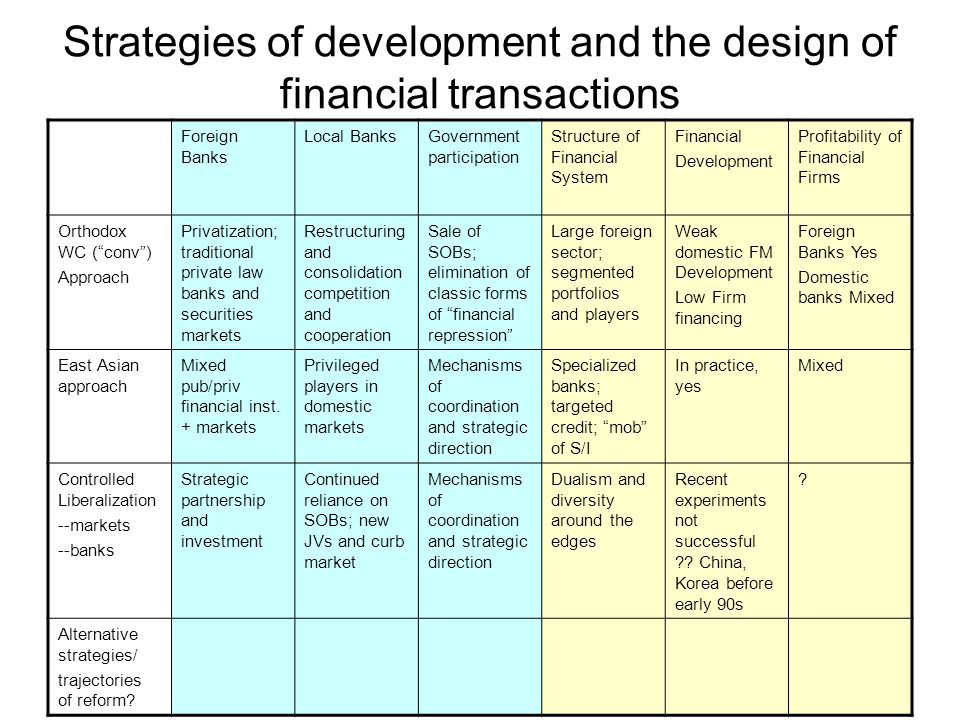Strategies of development and the design of financial transactions Foreign Banks Local BanksGovernment participation Structure of Financial System Financial Development Profitability of Financial Firms Orthodox WC ( conv ) Approach Privatization; traditional private law banks and securities markets Restructuring and consolidation competition and cooperation Sale of SOBs; elimination of classic forms of financial repression Large foreign sector; segmented portfolios and players Weak domestic FM Development Low Firm financing Foreign Banks Yes Domestic banks Mixed East Asian approach Mixed pub/priv financial inst.