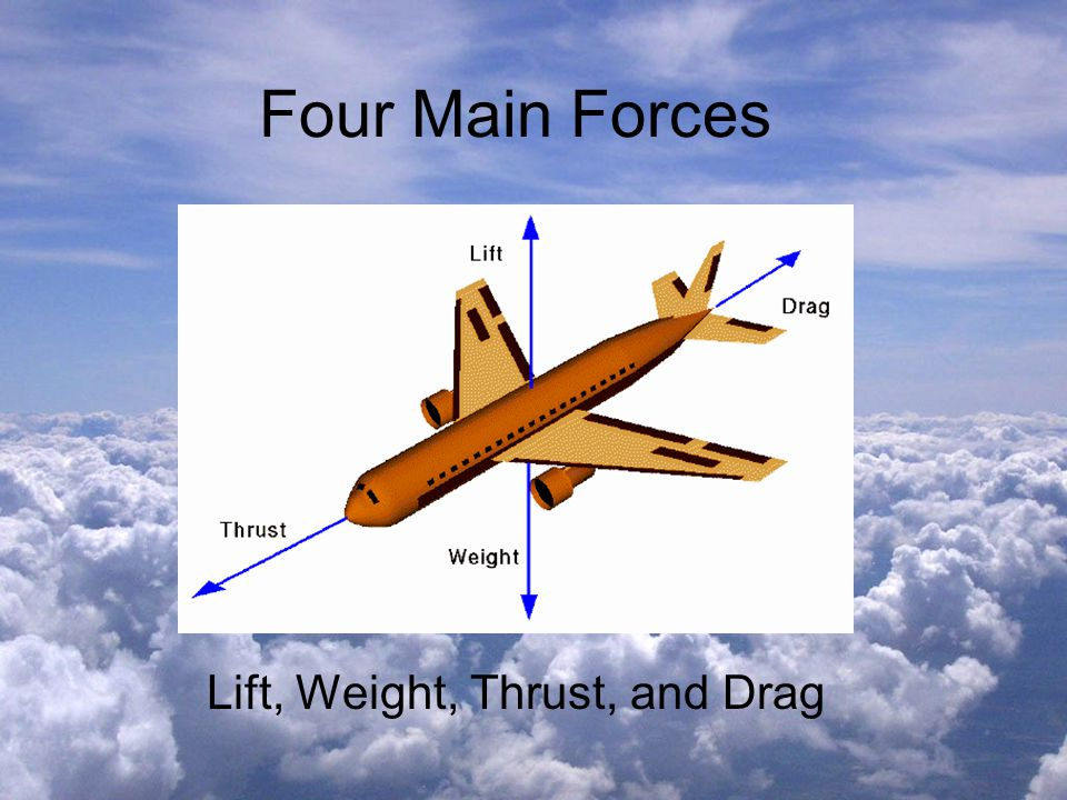 Four Main Forces Lift, Weight, Thrust, and Drag