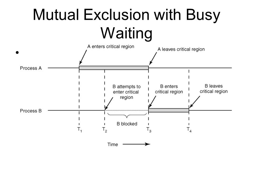 Mutual Exclusion with Busy Waiting Figure 2-9 Mutual exclusion using critical regions.