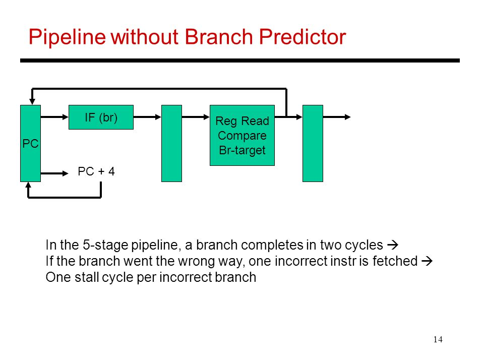14 Pipeline without Branch Predictor IF (br) PC Reg Read Compare Br-target PC + 4 In the 5-stage pipeline, a branch completes in two cycles  If the branch went the wrong way, one incorrect instr is fetched  One stall cycle per incorrect branch