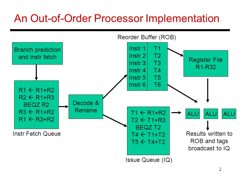 2 An Out-of-Order Processor Implementation Branch prediction and instr fetch R1  R1+R2 R2  R1+R3 BEQZ R2 R3  R1+R2 R1  R3+R2 Instr Fetch Queue Decode & Rename Instr 1 Instr 2 Instr 3 Instr 4 Instr 5 Instr 6 T1 T2 T3 T4 T5 T6 Reorder Buffer (ROB) T1  R1+R2 T2  T1+R3 BEQZ T2 T4  T1+T2 T5  T4+T2 Issue Queue (IQ) ALU Register File R1-R32 Results written to ROB and tags broadcast to IQ