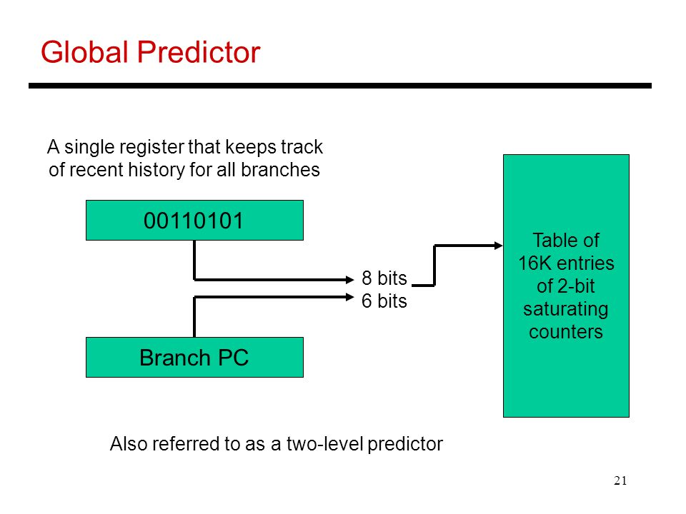 21 Global Predictor A single register that keeps track of recent history for all branches Branch PC 8 bits 6 bits Table of 16K entries of 2-bit saturating counters Also referred to as a two-level predictor