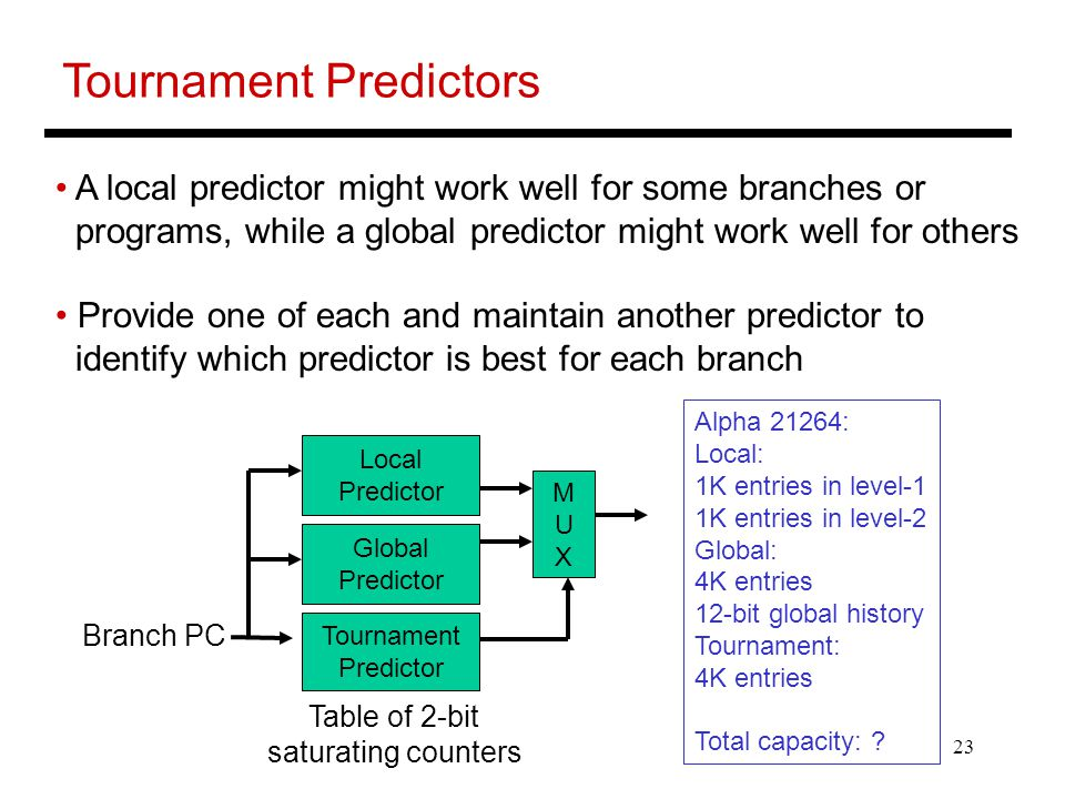 23 Tournament Predictors A local predictor might work well for some branches or programs, while a global predictor might work well for others Provide one of each and maintain another predictor to identify which predictor is best for each branch Tournament Predictor Branch PC Table of 2-bit saturating counters Local Predictor Global Predictor MUXMUX Alpha 21264: Local: 1K entries in level-1 1K entries in level-2 Global: 4K entries 12-bit global history Tournament: 4K entries Total capacity: