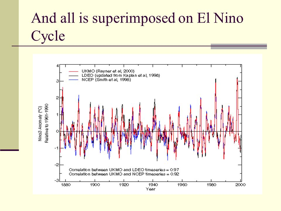 And all is superimposed on El Nino Cycle