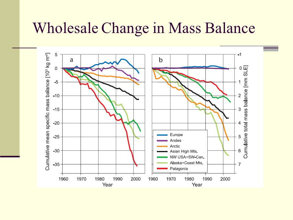 Wholesale Change in Mass Balance