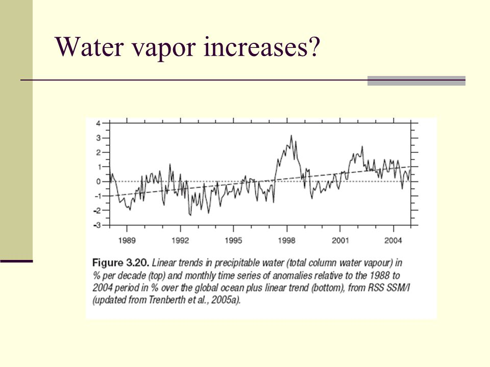 Water vapor increases