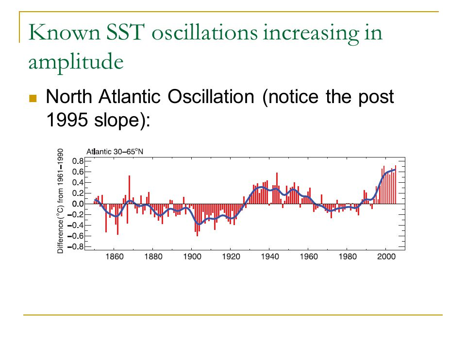 Known SST oscillations increasing in amplitude North Atlantic Oscillation (notice the post 1995 slope):