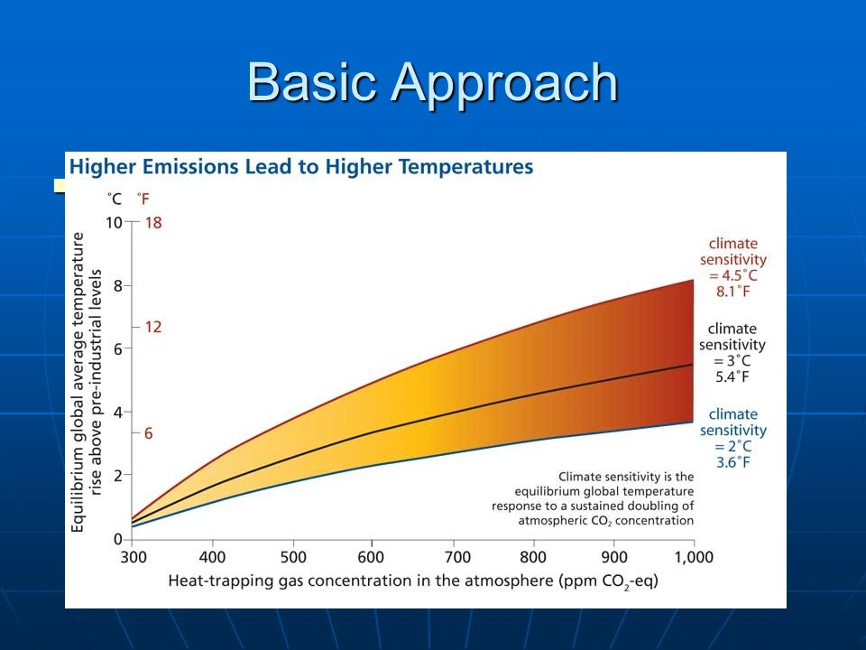 Basic Approach Coefficient of doubling CO 2 Coefficient of doubling CO 2