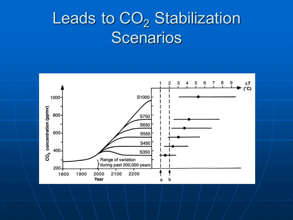Leads to CO 2 Stabilization Scenarios