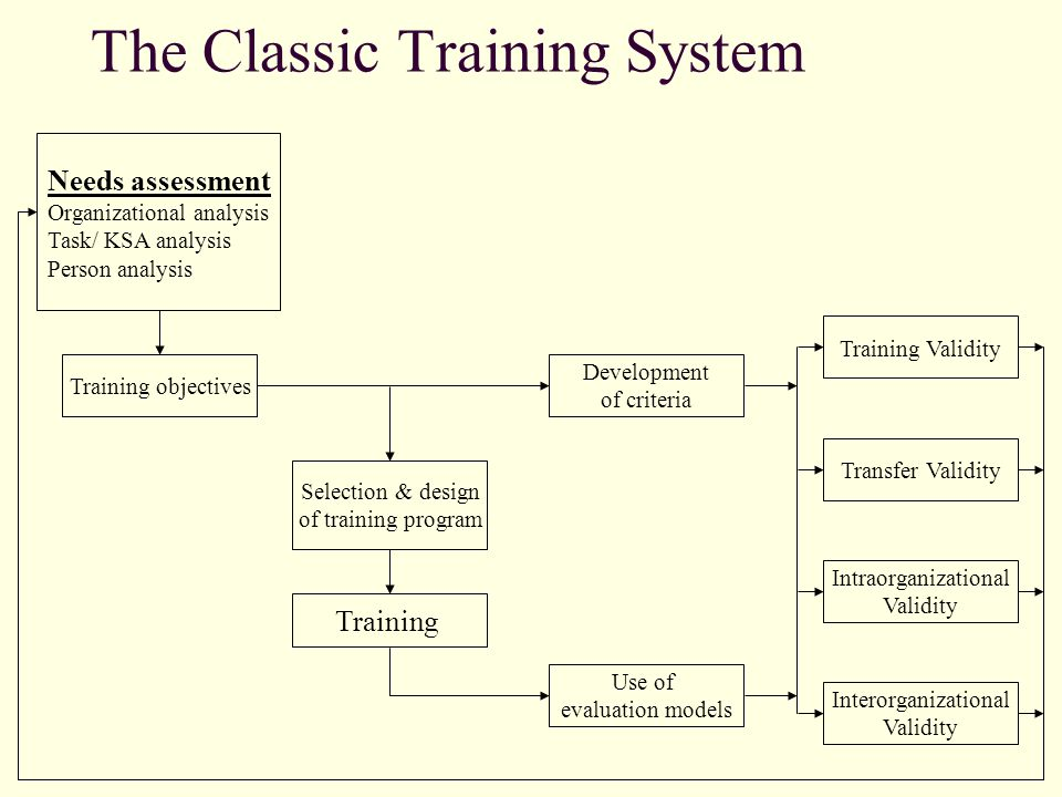 The Classic Training System Needs assessment Organizational analysis Task/ KSA analysis Person analysis Development of criteria Training objectives Selection & design of training program Training Use of evaluation models Training Validity Interorganizational Validity Intraorganizational Validity Transfer Validity