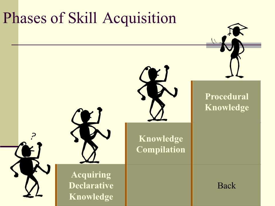 Phases of Skill Acquisition Acquiring Declarative Knowledge Compilation Back Procedural Knowledge