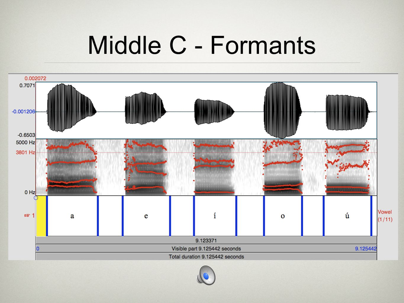 Middle C - Formants