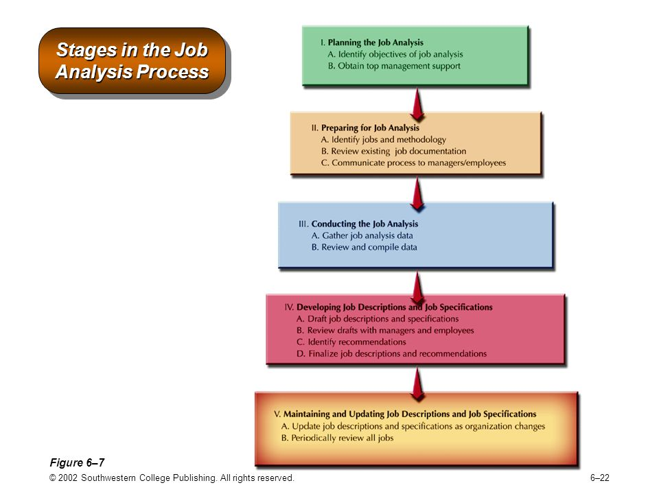 job analysis and selection plan A job analysis provides an objective picture of the job, not the person performing the job, and as such, provides fundamental information to support all subsequent and related hr activities, such as recruitment, training, development, performance management and succession planning.