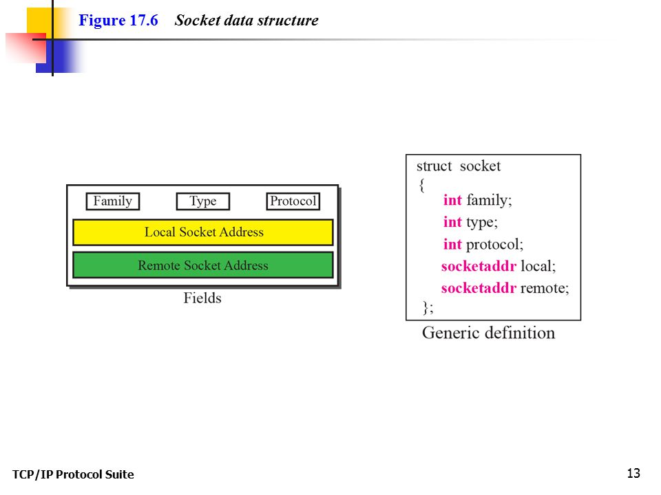 TCP/IP Protocol Suite 13 Figure 17.6 Socket data structure