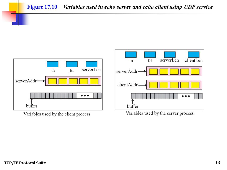 TCP/IP Protocol Suite 18 Figure Variables used in echo server and echo client using UDP service