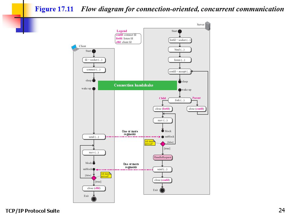 TCP/IP Protocol Suite 24 Figure Flow diagram for connection-oriented, concurrent communication