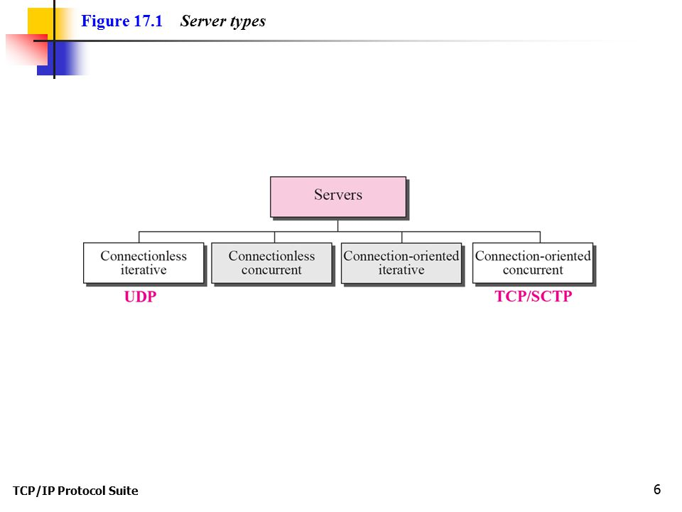 TCP/IP Protocol Suite 6 Figure 17.1 Server types
