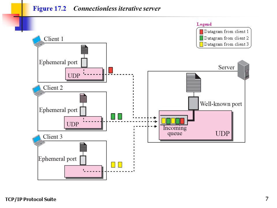 TCP/IP Protocol Suite 7 Figure 17.2 Connectionless iterative server