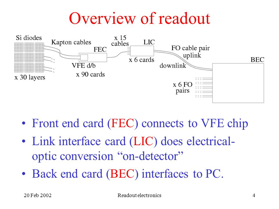 20 Feb 2002Readout electronics4 Overview of readout Front end card (FEC) connects to VFE chip Link interface card (LIC) does electrical- optic conversion on-detector Back end card (BEC) interfaces to PC.