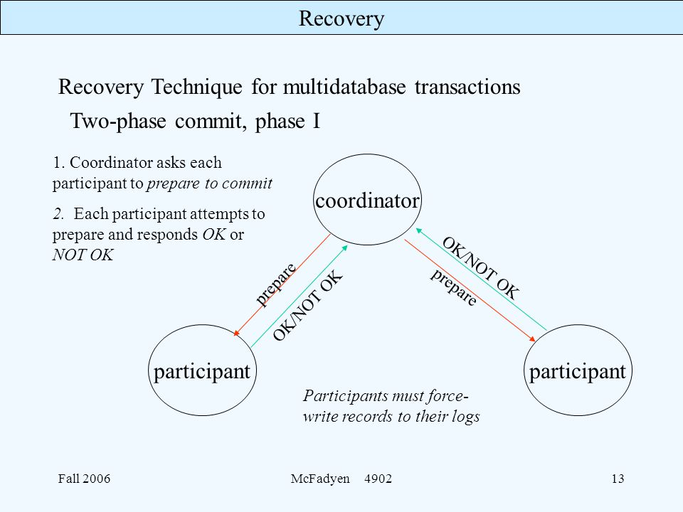 Recovery Fall 2006McFadyen Two-phase commit, phase I Recovery Technique for multidatabase transactions coordinator participant 1.