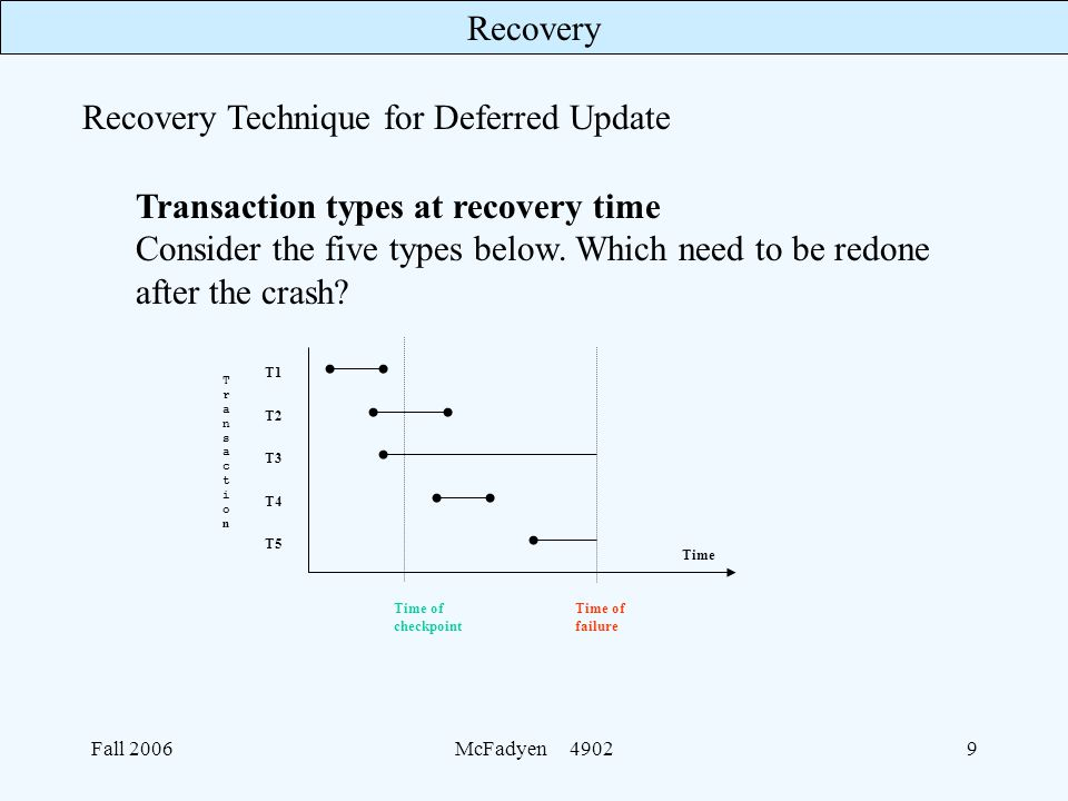 Recovery Fall 2006McFadyen Transaction types at recovery time Consider the five types below.