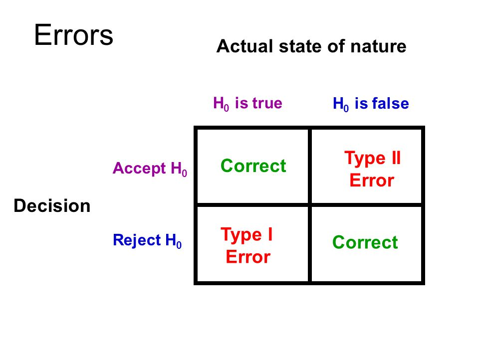 Actual state of nature H 0 is true H 0 is false Decision Accept H 0 Reject H 0 Correct Type I Error Type II Error Errors
