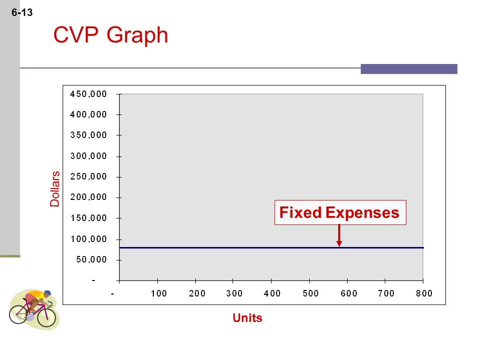 6-13 Dollars Units CVP Graph Fixed Expenses