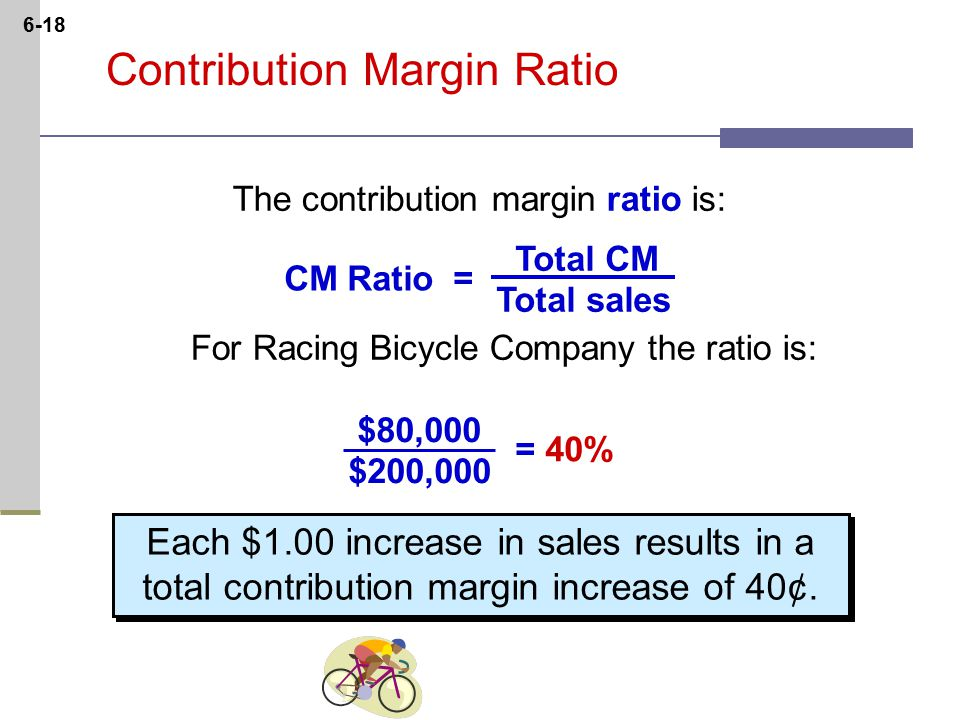 6-18 Contribution Margin Ratio The contribution margin ratio is: For Racing Bicycle Company the ratio is: Total CM Total sales CM Ratio = Each $1.00 increase in sales results in a total contribution margin increase of 40¢.