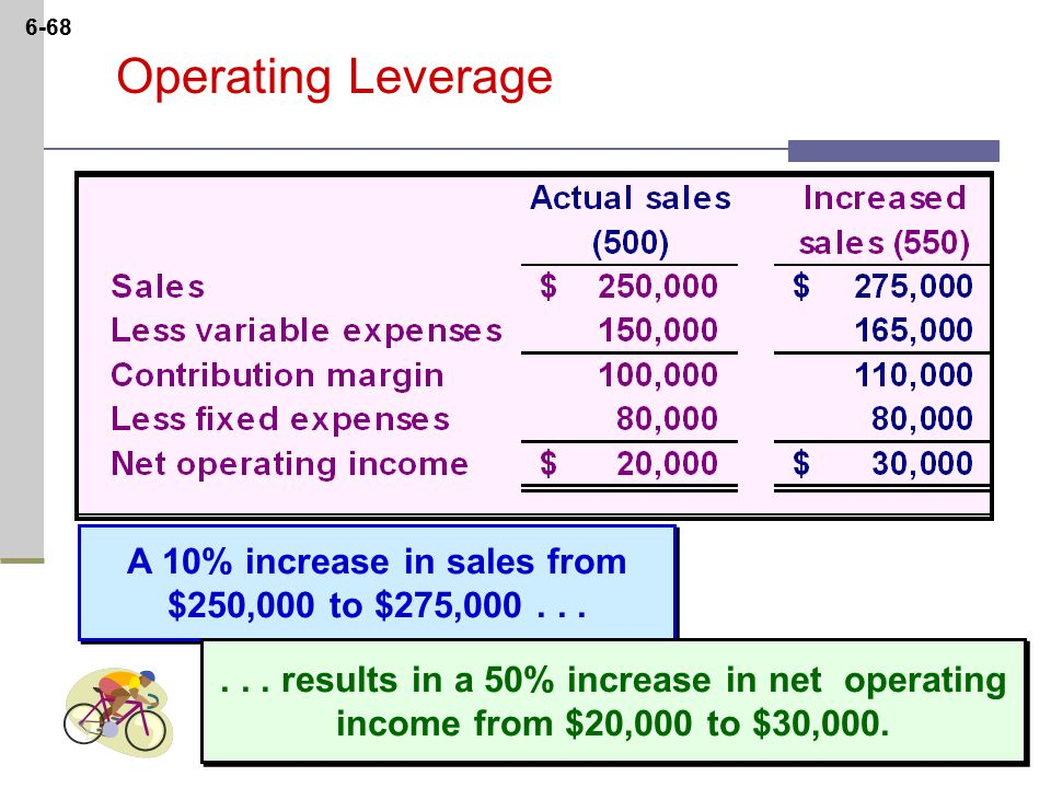 6-68 Operating Leverage A 10% increase in sales from $250,000 to $275,000...