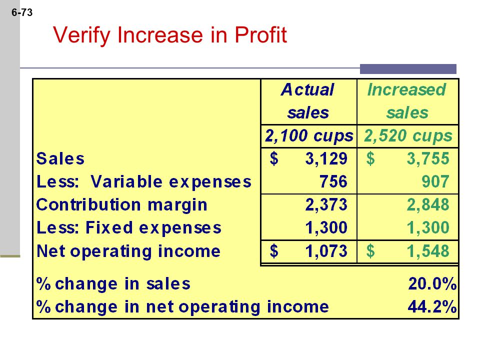 6-73 Verify Increase in Profit